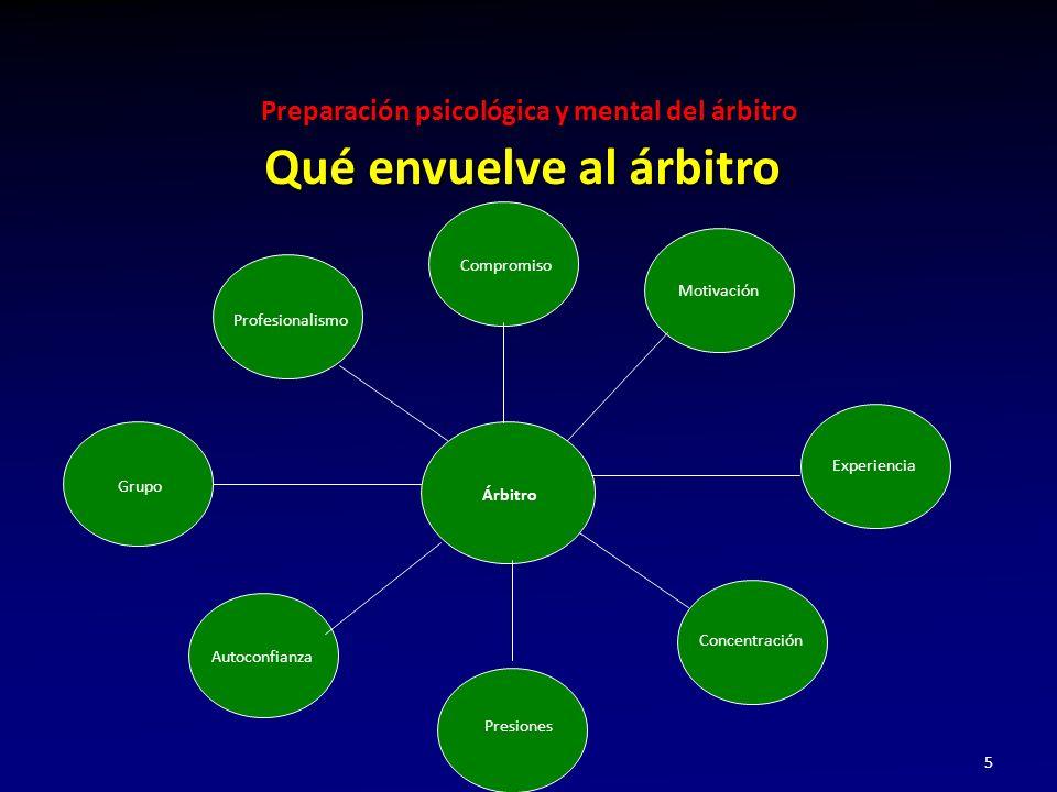 Preparación psicológica y mental del árbitro 5 Qué envuelve al árbitro Motivación Concentración Compromiso Experiencia Profesionalismo Presiones Autoconfianza Árbitro Grupo