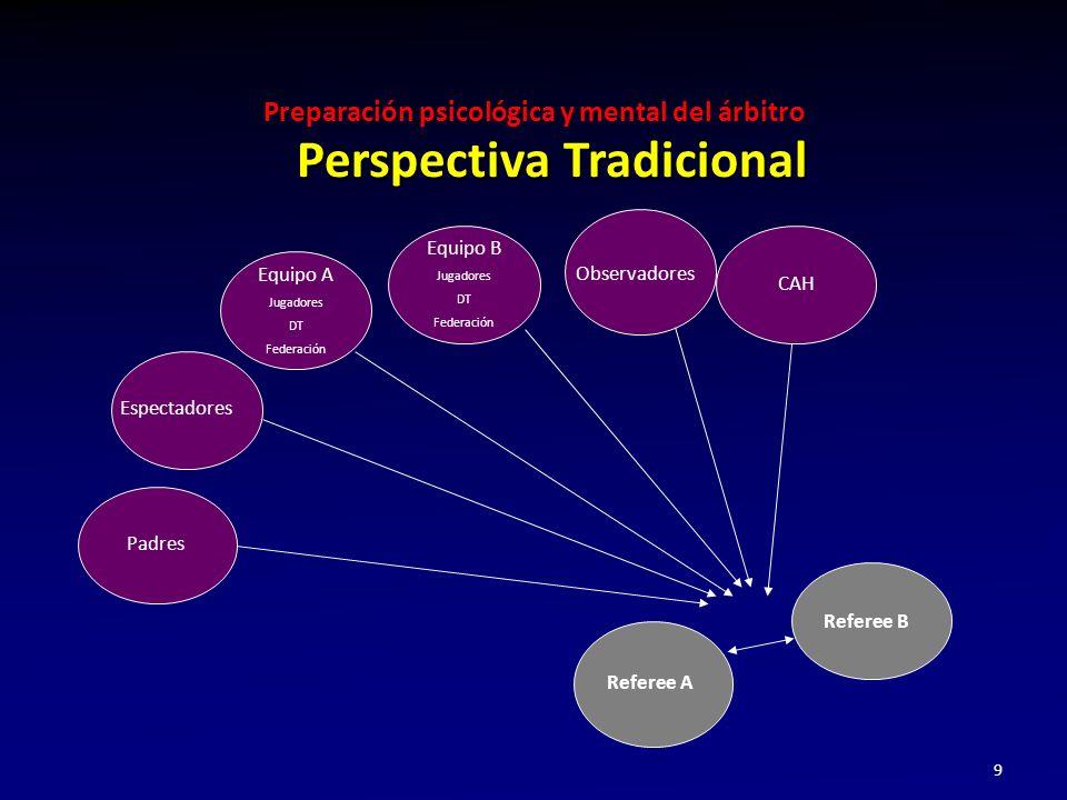 Preparación psicológica y mental del árbitro 9 Perspectiva Tradicional Padres Espectadores Equipo A Jugadores DT Federación Observadores CAH Referee A