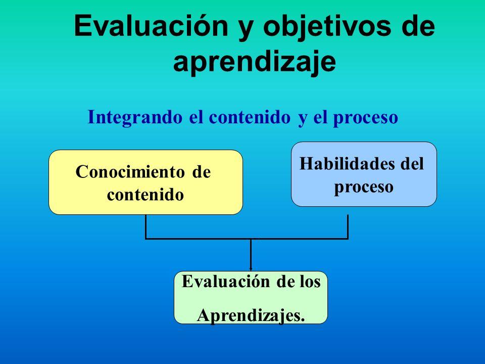 Evaluación y objetivos de aprendizaje Conocimiento de contenido Habilidades del proceso Evaluación de los Aprendizajes. Integrando el contenido y el p
