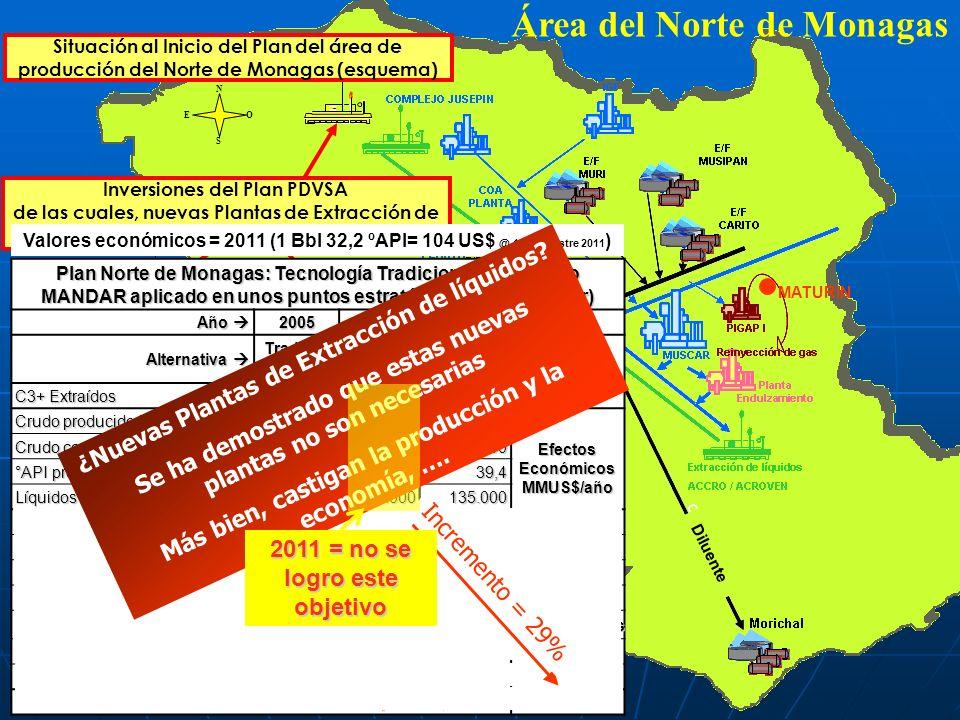 Crudos P & XP Área del Norte de Monagas N EO S MATURÍN Inversiones del Plan PDVSA de las cuales, nuevas Plantas de Extracción de Líquidos Situación al Inicio del Plan del área de producción del Norte de Monagas (esquema) Diluente Plan Norte de Monagas: Tecnología Tradicional Vs.