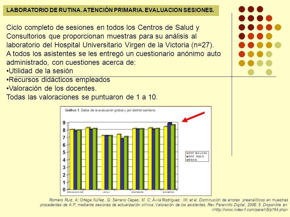 LABORATORIO DE RUTINA.ATENCIÓN PRIMARIA. EVALUACION SESIONES.