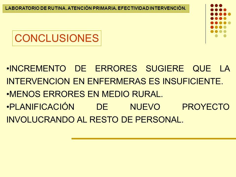 LABORATORIO DE RUTINA.ATENCIÓN PRIMARIA. EFECTIVIDAD INTERVENCIÓN.