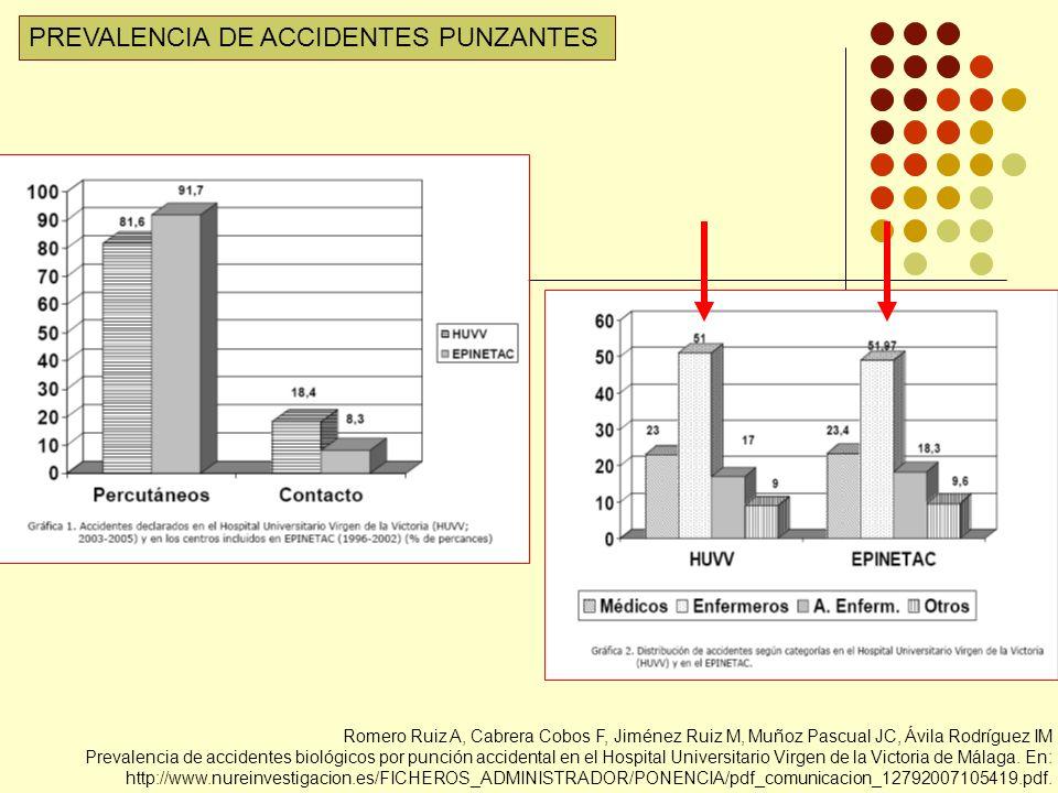 Romero Ruiz A, Cabrera Cobos F, Jiménez Ruiz M, Muñoz Pascual JC, Ávila Rodríguez IM Prevalencia de accidentes biológicos por punción accidental en el Hospital Universitario Virgen de la Victoria de Málaga.