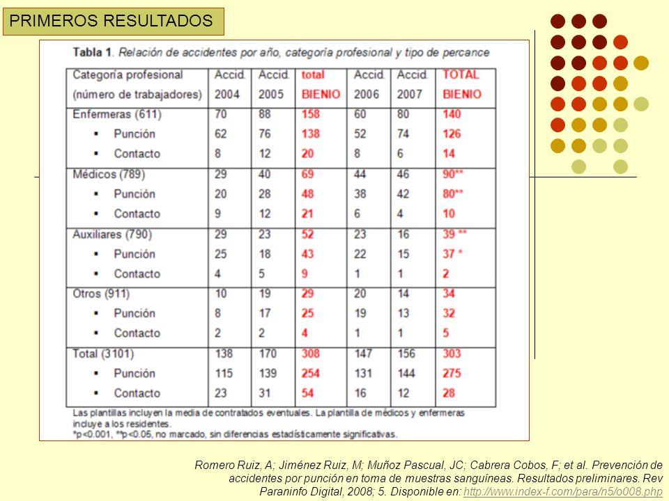 Romero Ruiz, A; Jiménez Ruiz, M; Muñoz Pascual, JC; Cabrera Cobos, F; et al.