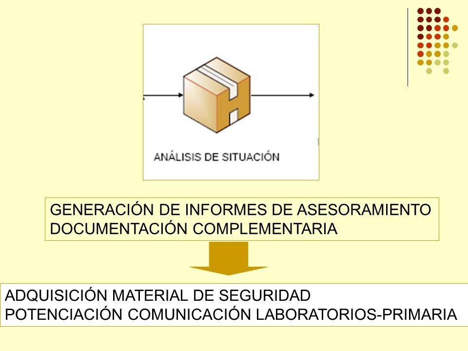 GENERACIÓN DE INFORMES DE ASESORAMIENTO DOCUMENTACIÓN COMPLEMENTARIA ADQUISICIÓN MATERIAL DE SEGURIDAD POTENCIACIÓN COMUNICACIÓN LABORATORIOS-PRIMARIA