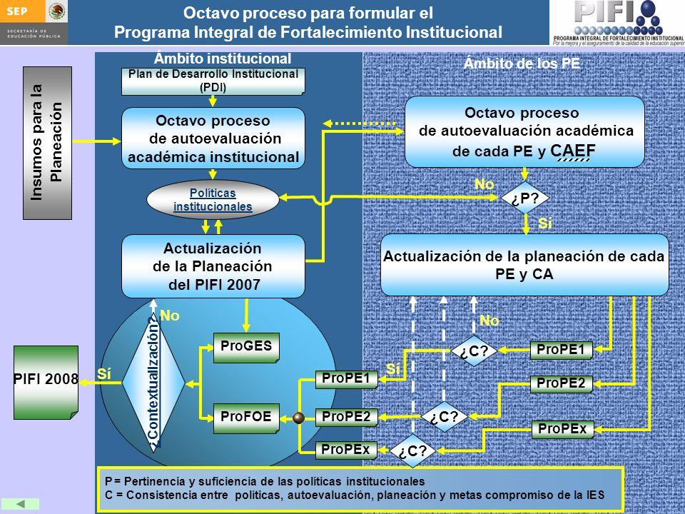 Introducción Documento ProFOE Autoevaluación académica institucional Políticas institucionales Actualización de la planeación institucional Autoevaluación académica de cada PE Actualización de la planeación de cada PE Documento ProGES Documento PIFI 2008 Criterios de evaluación y asignación de recursos Entrega / recepción Anexos Documento ProPE Octavo proceso para formular el Programa Integral de Fortalecimiento Institucional Autoevaluación de la gestión Réplica Octavo proceso de autoevaluación académica de cada PE y CAEF No PIFI 2008 Sí Ámbito institucional Ámbito de los PE ¿C.