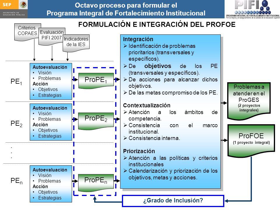 Introducción Documento ProFOE Autoevaluación académica institucional Políticas institucionales Actualización de la planeación institucional Autoevaluación académica de cada PE Actualización de la planeación de cada PE Documento ProGES Documento PIFI 2008 Criterios de evaluación y asignación de recursos Entrega / recepción Anexos Documento ProPE Octavo proceso para formular el Programa Integral de Fortalecimiento Institucional Autoevaluación de la gestión Réplica ProPE 1 PE 1 PE 2.