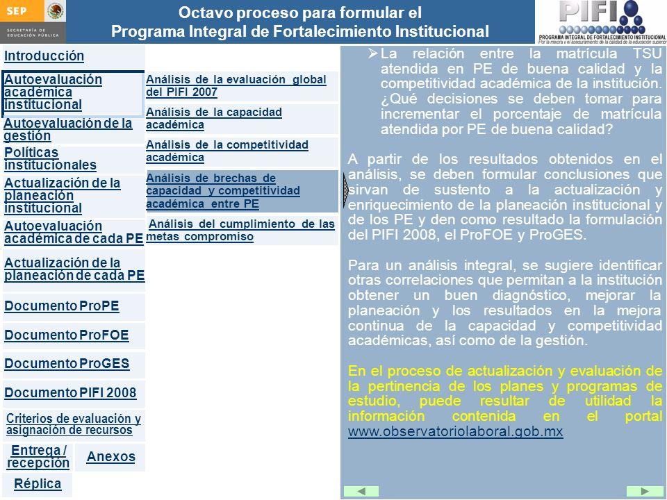 Introducción Documento ProFOE Autoevaluación académica institucional Políticas institucionales Actualización de la planeación institucional Autoevaluación académica de cada PE Actualización de la planeación de cada PE Documento ProGES Documento PIFI 2008 Criterios de evaluación y asignación de recursos Entrega / recepción Anexos Documento ProPE Octavo proceso para formular el Programa Integral de Fortalecimiento Institucional Autoevaluación de la gestión Réplica La relación entre la matrícula TSU atendida en PE de buena calidad y la competitividad académica de la institución.
