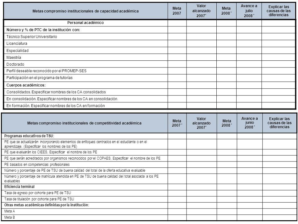 Introducción Documento ProFOE Autoevaluación académica institucional Políticas institucionales Actualización de la planeación institucional Autoevaluación académica de cada PE Actualización de la planeación de cada PE Documento ProGES Documento PIFI 2008 Criterios de evaluación y asignación de recursos Entrega / recepción Anexos Documento ProPE Octavo proceso para formular el Programa Integral de Fortalecimiento Institucional Autoevaluación de la gestión Réplica Metas compromiso institucionales de capacidad académica Meta 2007 Valor alcanzado 2007 * Meta 2008 * Avance a julio 2008 * Explicar las causas de las diferencias Personal académico Número y % de PTC de la institución con: Técnico Superior Universitario Licenciatura Especialidad Maestría Doctorado Perfil deseable reconocido por el PROMEP-SES Participación en el programa de tutorías Cuerpos académicos: Consolidados.
