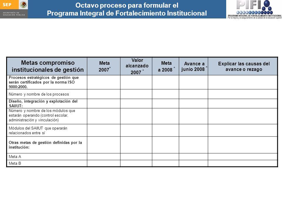 Introducción Documento ProFOE Autoevaluación académica institucional Políticas institucionales Actualización de la planeación institucional Autoevaluación académica de cada PE Actualización de la planeación de cada PE Documento ProGES Documento PIFI 2008 Criterios de evaluación y asignación de recursos Entrega / recepción Anexos Documento ProPE Octavo proceso para formular el Programa Integral de Fortalecimiento Institucional Autoevaluación de la gestión Réplica Análisis de las contribuciones del PIFI a la mejora del desempeño institucional Análisis de los resultados académicos de cada proyecto de los PIFI anteriores Análisis de la evolución de los valores de los indicadores 2002, 2003, 2004 y avance 2005 Metas compromiso institucionales de gestión Meta 2007 * Valor alcanzado 2007 * Meta a 2008 * Avance a junio 2008 * Explicar las causas del avance o rezago Procesos estratégicos de gestión que serán certificados por la norma ISO 9000:2000.