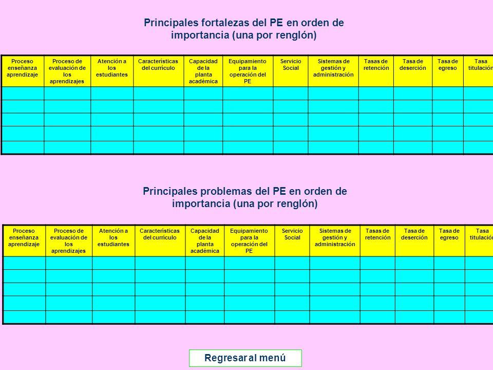 Introducción Documento ProFOE Autoevaluación académica institucional Políticas institucionales Actualización de la planeación institucional Autoevaluación académica de cada PE Actualización de la planeación de cada PE Documento ProGES Documento PIFI 2008 Criterios de evaluación y asignación de recursos Entrega / recepción Anexos Documento ProPE Octavo proceso para formular el Programa Integral de Fortalecimiento Institucional Autoevaluación de la gestión Réplica Principales fortalezas del PE en orden de importancia (una por renglón) Principales problemas del PE en orden de importancia (una por renglón) Regresar al menú Proceso enseñanza aprendizaje Proceso de evaluación de los aprendizajes Atención a los estudiantes Características del currículo Capacidad de la planta académica Equipamiento para la operación del PE Servicio Social Sistemas de gestión y administración Tasas de retención Tasa de deserción Tasa de egreso Tasa titulación Proceso enseñanza aprendizaje Proceso de evaluación de los aprendizajes Atención a los estudiantes Características del currículo Capacidad de la planta académica Equipamiento para la operación del PE Servicio Social Sistemas de gestión y administración Tasas de retención Tasa de deserción Tasa de egreso Tasa titulación