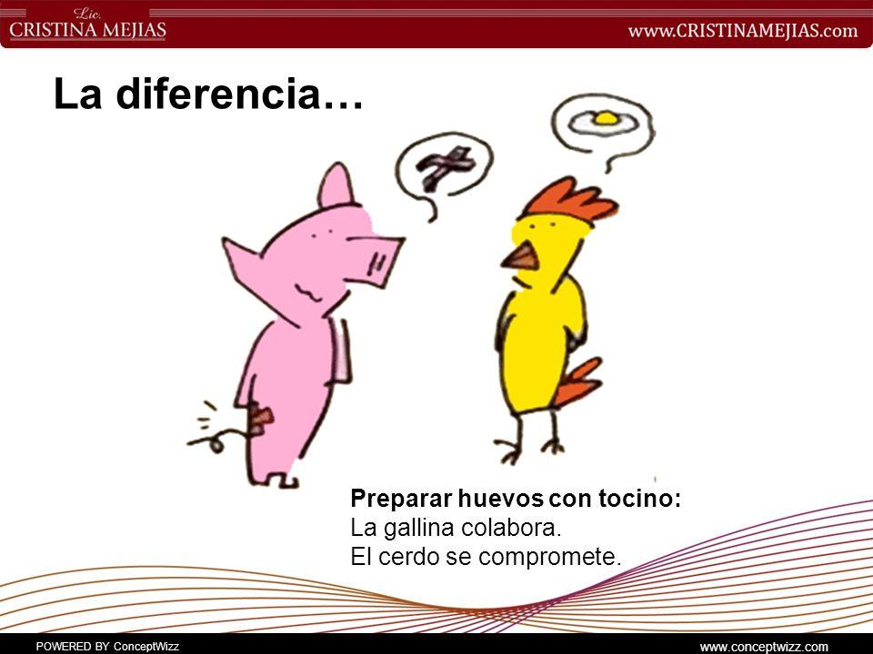 POWERED BY ConceptWizz www.conceptwizz.com La diferencia… Preparar huevos con tocino: La gallina colabora.