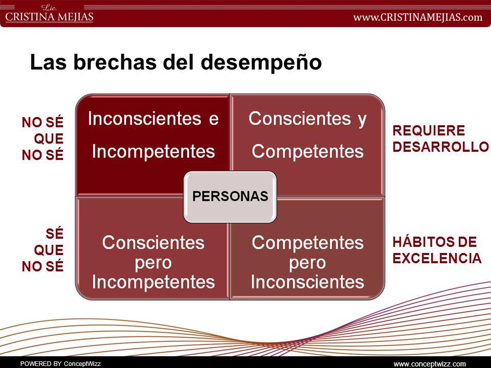 POWERED BY ConceptWizz www.conceptwizz.com Las brechas del desempeño NO SÉ QUE NO SÉ SÉ QUE NO SÉ REQUIERE DESARROLLO HÁBITOS DE EXCELENCIA