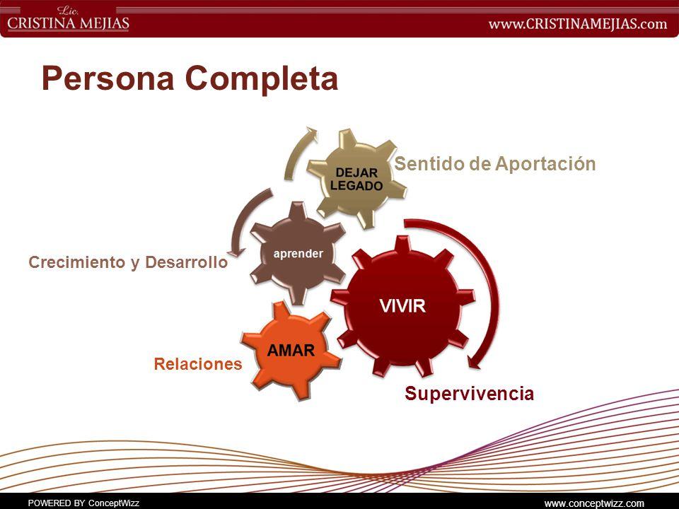 POWERED BY ConceptWizz www.conceptwizz.com Persona Completa Supervivencia Sentido de Aportación Relaciones Crecimiento y Desarrollo