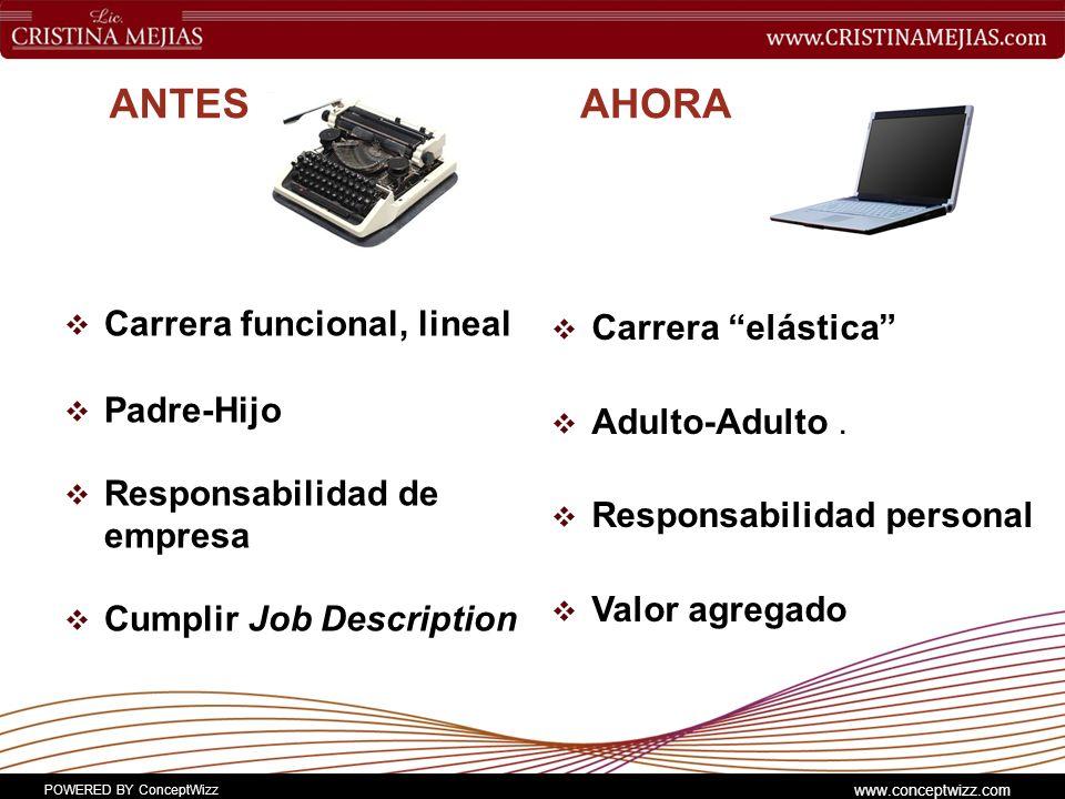 POWERED BY ConceptWizz www.conceptwizz.com ANTES Carrera funcional, lineal Padre-Hijo Responsabilidad de empresa Cumplir Job Description AHORA Carrera elástica Adulto-Adulto.