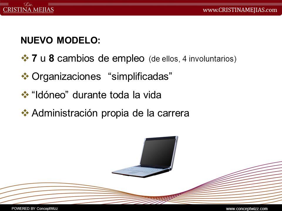 POWERED BY ConceptWizz www.conceptwizz.com NUEVO MODELO: 7 u 8 cambios de empleo (de ellos, 4 involuntarios) Organizaciones simplificadas Idóneo durante toda la vida Administración propia de la carrera