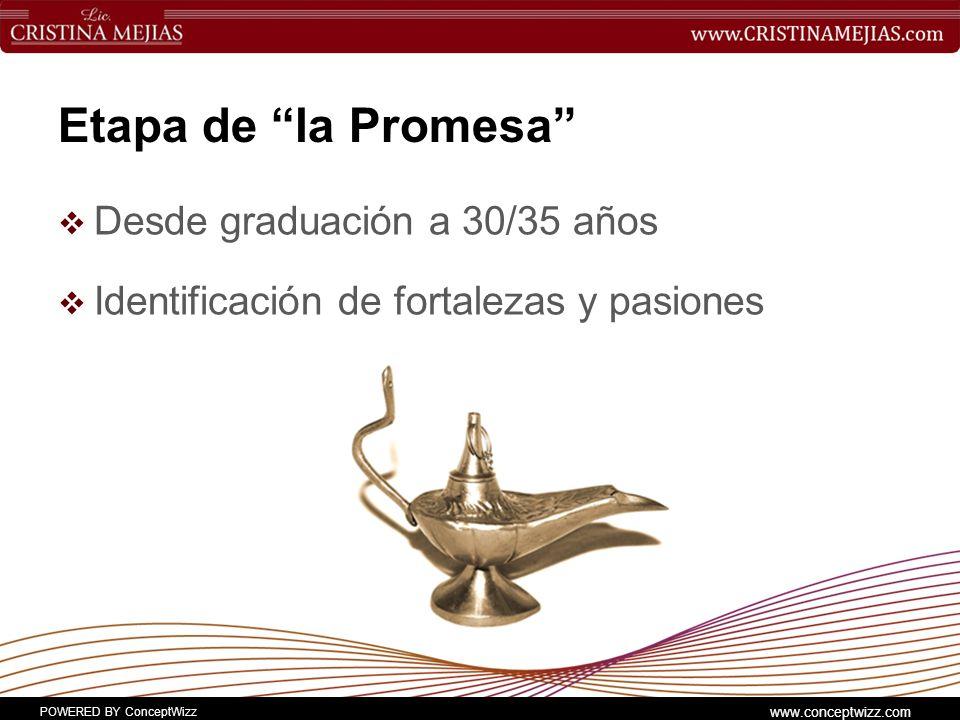POWERED BY ConceptWizz www.conceptwizz.com Etapa de la Promesa Desde graduación a 30/35 años Identificación de fortalezas y pasiones