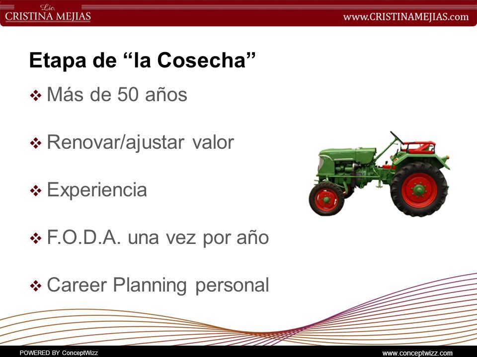 POWERED BY ConceptWizz www.conceptwizz.com Etapa de la Cosecha Más de 50 años Renovar/ajustar valor Experiencia F.O.D.A.