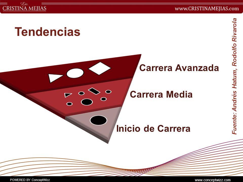 POWERED BY ConceptWizz www.conceptwizz.com Tendencias Fuente: Andrés Hatum, Rodolfo Rivarola Inicio de Carrera Carrera Media Carrera Avanzada
