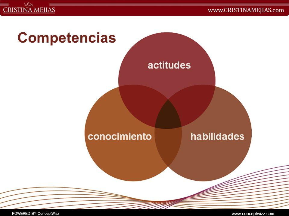 POWERED BY ConceptWizz www.conceptwizz.com Competencias