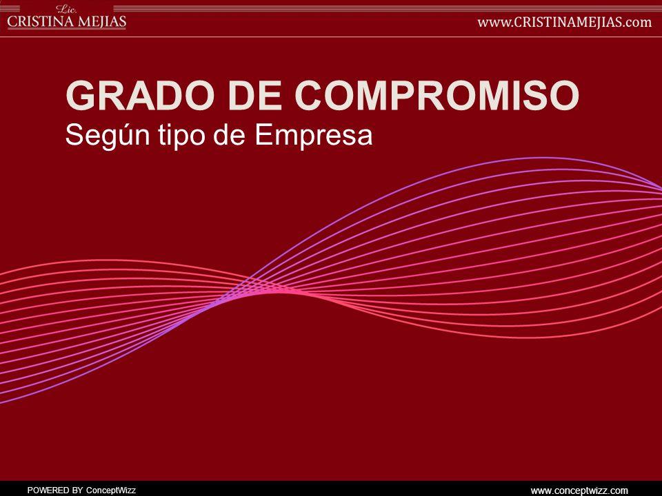 POWERED BY ConceptWizz www.conceptwizz.com En épocas de crisis hay que invertir en MARKETING PERSONAL ¿Qué ofrezco.