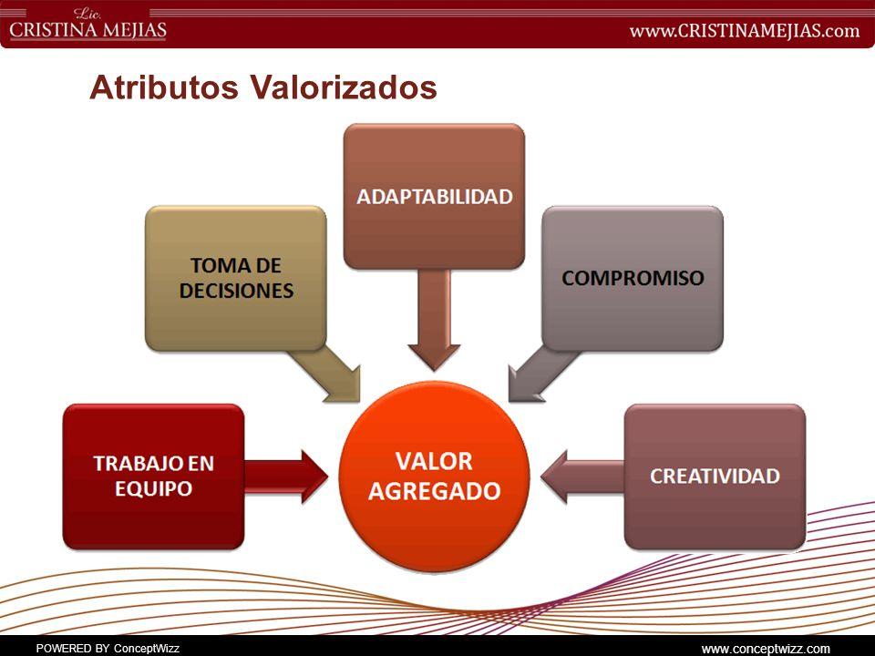 POWERED BY ConceptWizz www.conceptwizz.com Atributos Valorizados