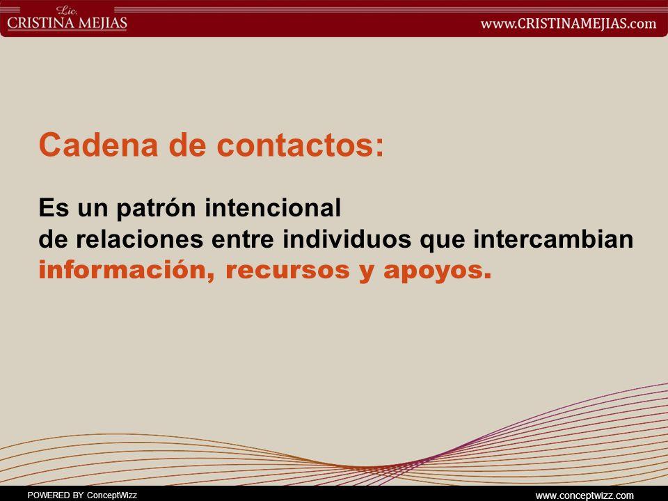 POWERED BY ConceptWizz www.conceptwizz.com Cadena de contactos: Es un patrón intencional de relaciones entre individuos que intercambian información, recursos y apoyos.