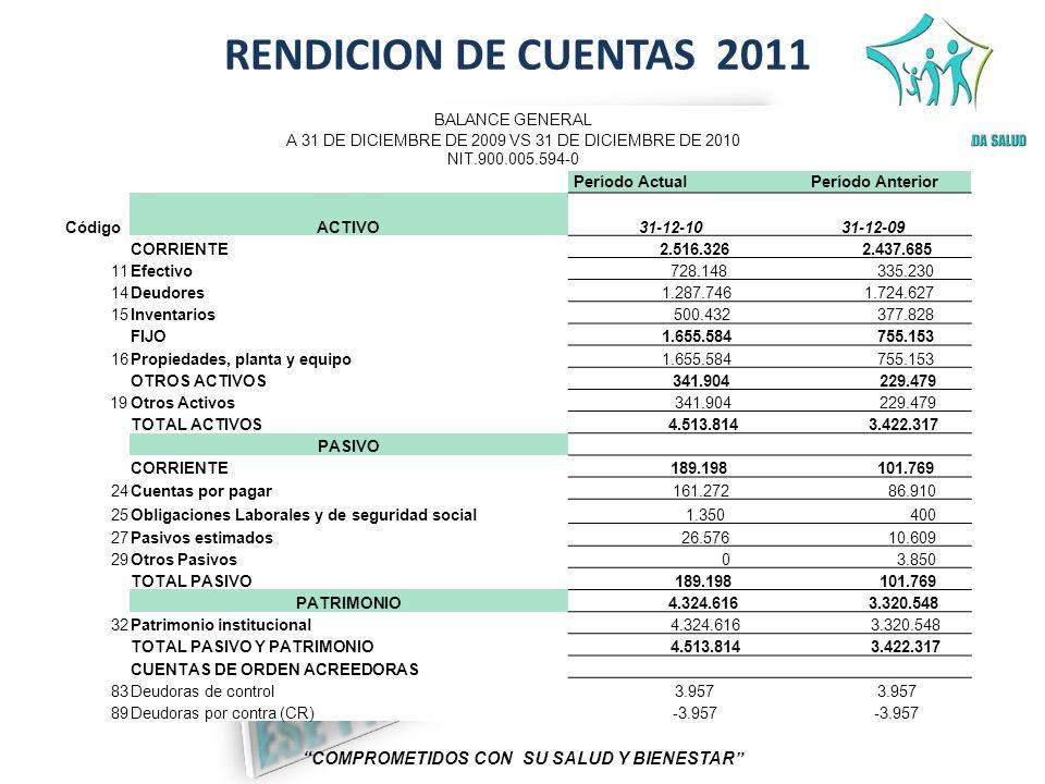 RENDICION DE CUENTAS 2011 COMPROMETIDOS CON SU SALUD Y BIENESTAR BALANCE GENERAL A 31 DE DICIEMBRE DE 2009 VS 31 DE DICIEMBRE DE 2010 NIT.900.005.594-