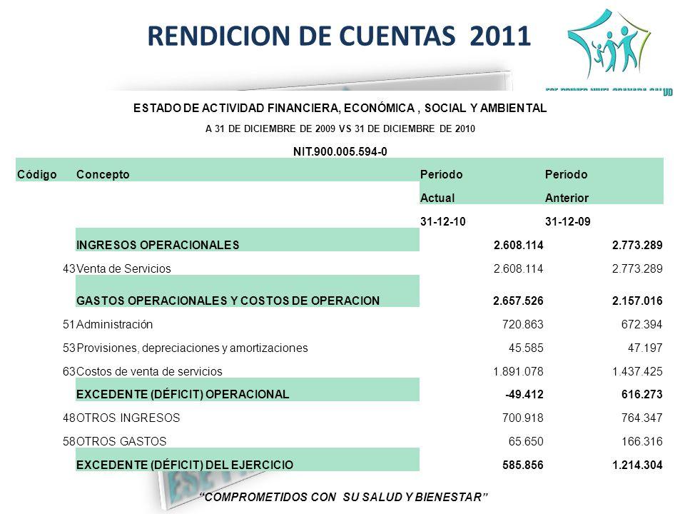 RENDICION DE CUENTAS 2011 COMPROMETIDOS CON SU SALUD Y BIENESTAR ESTADO DE ACTIVIDAD FINANCIERA, ECONÓMICA, SOCIAL Y AMBIENTAL A 31 DE DICIEMBRE DE 20