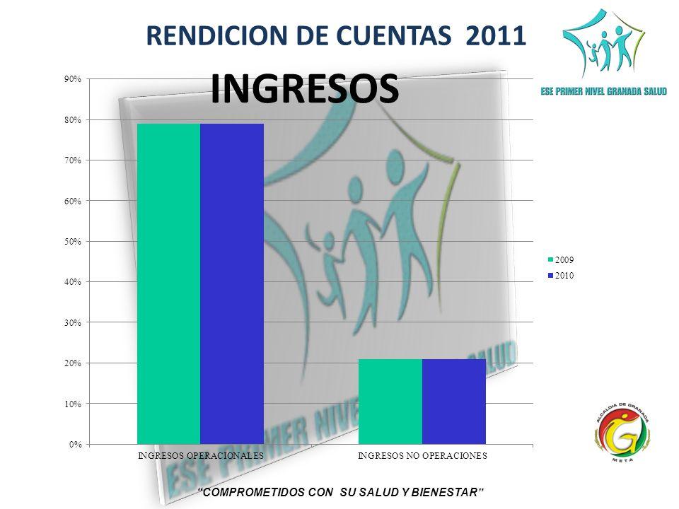 RENDICION DE CUENTAS 2011 COMPROMETIDOS CON SU SALUD Y BIENESTAR INGRESOS