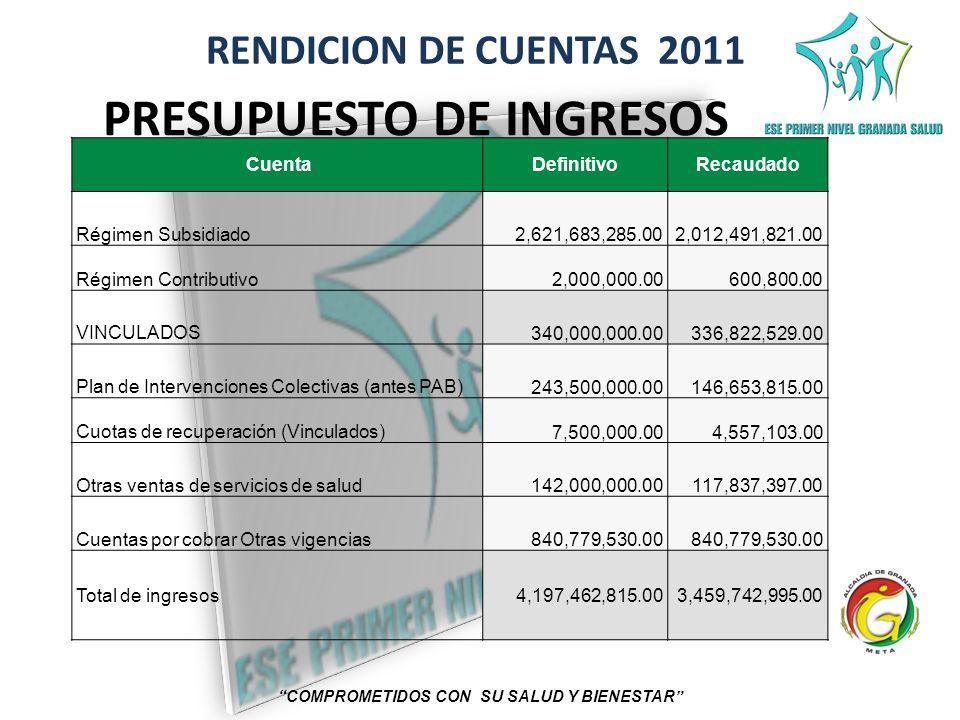 RENDICION DE CUENTAS 2011 COMPROMETIDOS CON SU SALUD Y BIENESTAR CuentaDefinitivoRecaudado Régimen Subsidiado 2,621,683,285.00 2,012,491,821.00 Régime