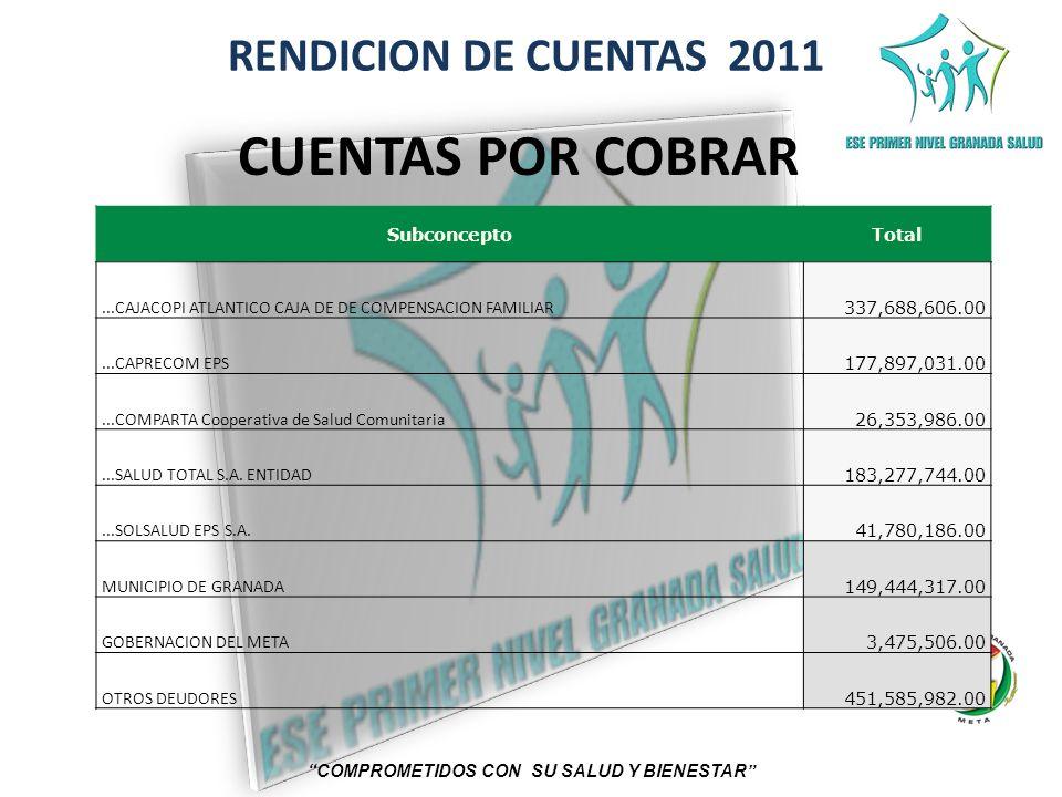 RENDICION DE CUENTAS 2011 COMPROMETIDOS CON SU SALUD Y BIENESTAR SubconceptoTotal...CAJACOPI ATLANTICO CAJA DE DE COMPENSACION FAMILIAR 337,688,606.00