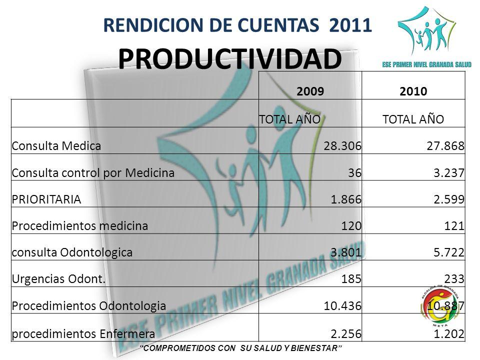 RENDICION DE CUENTAS 2011 COMPROMETIDOS CON SU SALUD Y BIENESTAR PRODUCTIVIDAD 20092010 TOTAL AÑO Consulta Medica28.30627.868 Consulta control por Med