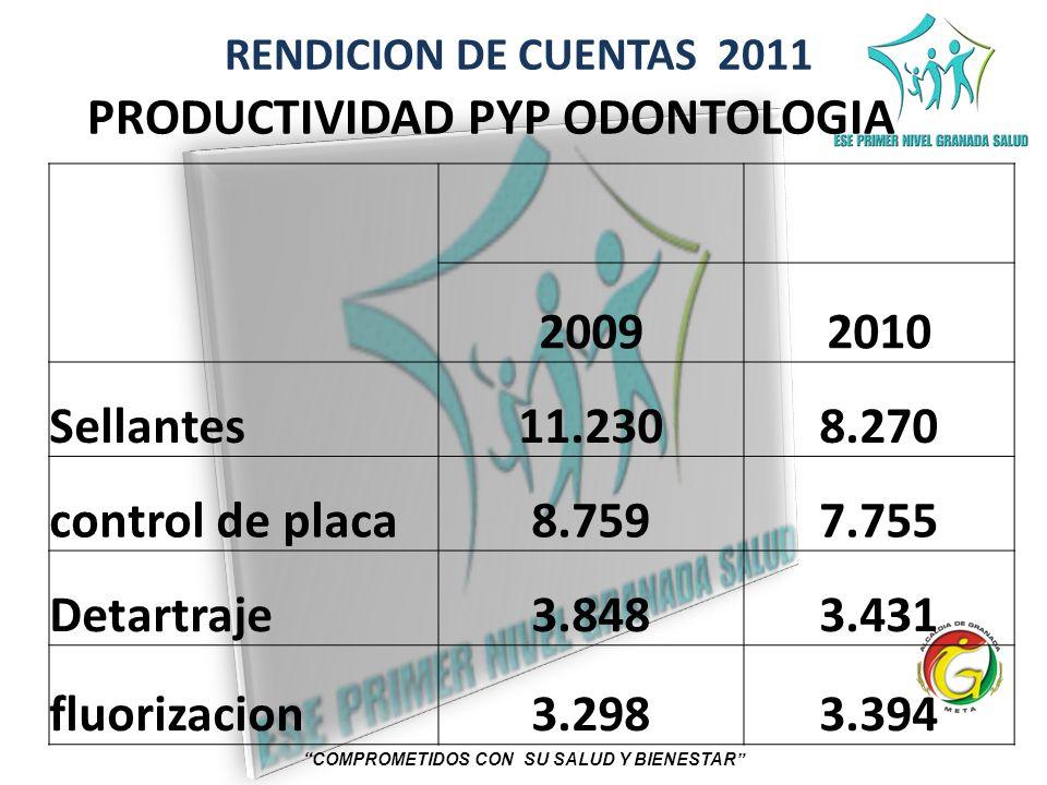 RENDICION DE CUENTAS 2011 COMPROMETIDOS CON SU SALUD Y BIENESTAR PRODUCTIVIDAD PYP ODONTOLOGIA 20092010 Sellantes11.2308.270 control de placa8.7597.75
