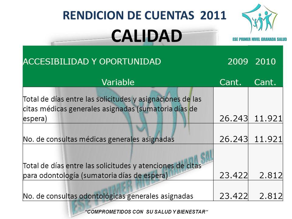 RENDICION DE CUENTAS 2011 COMPROMETIDOS CON SU SALUD Y BIENESTAR ACCESIBILIDAD Y OPORTUNIDAD20092010 VariableCant. Total de días entre las solicitudes