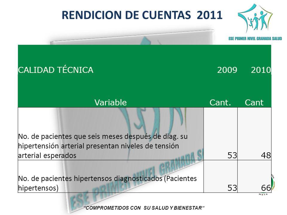 RENDICION DE CUENTAS 2011 COMPROMETIDOS CON SU SALUD Y BIENESTAR CALIDAD TÉCNICA20092010 VariableCant.Cant No. de pacientes que seis meses después de
