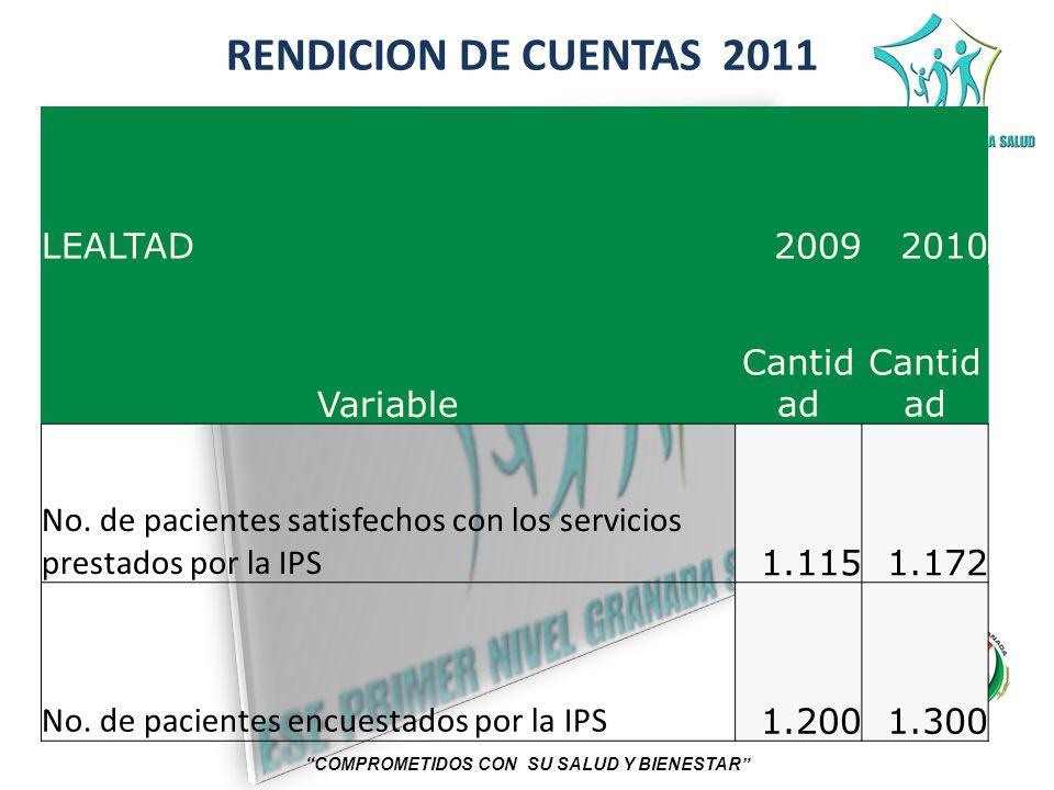 RENDICION DE CUENTAS 2011 COMPROMETIDOS CON SU SALUD Y BIENESTAR LEALTAD20092010 Variable Cantid ad No. de pacientes satisfechos con los servicios pre