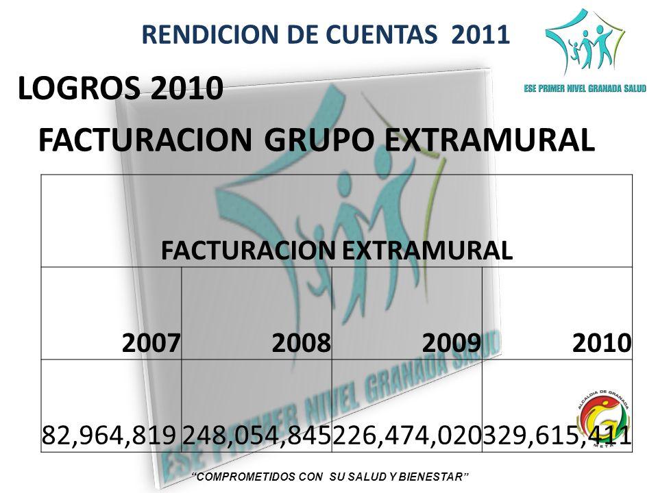 RENDICION DE CUENTAS 2011 COMPROMETIDOS CON SU SALUD Y BIENESTAR LOGROS 2010 FACTURACION GRUPO EXTRAMURAL FACTURACION EXTRAMURAL 2007200820092010 82,9