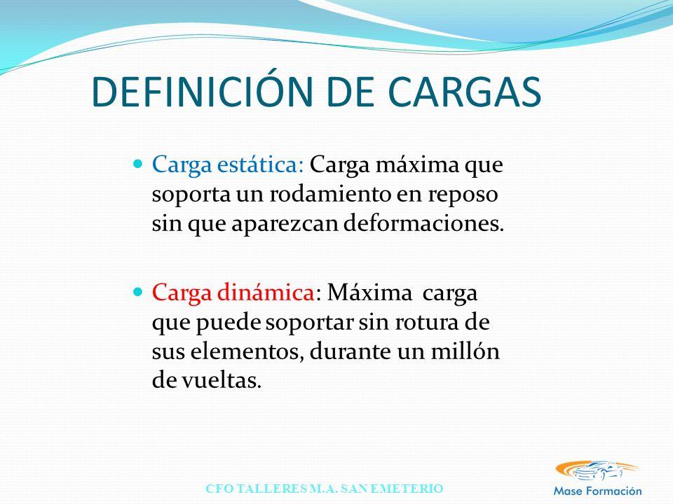 CFO TALLERES M.A. SAN EMETERIO DEFINICIÓN DE CARGAS Carga estática: Carga máxima que soporta un rodamiento en reposo sin que aparezcan deformaciones.
