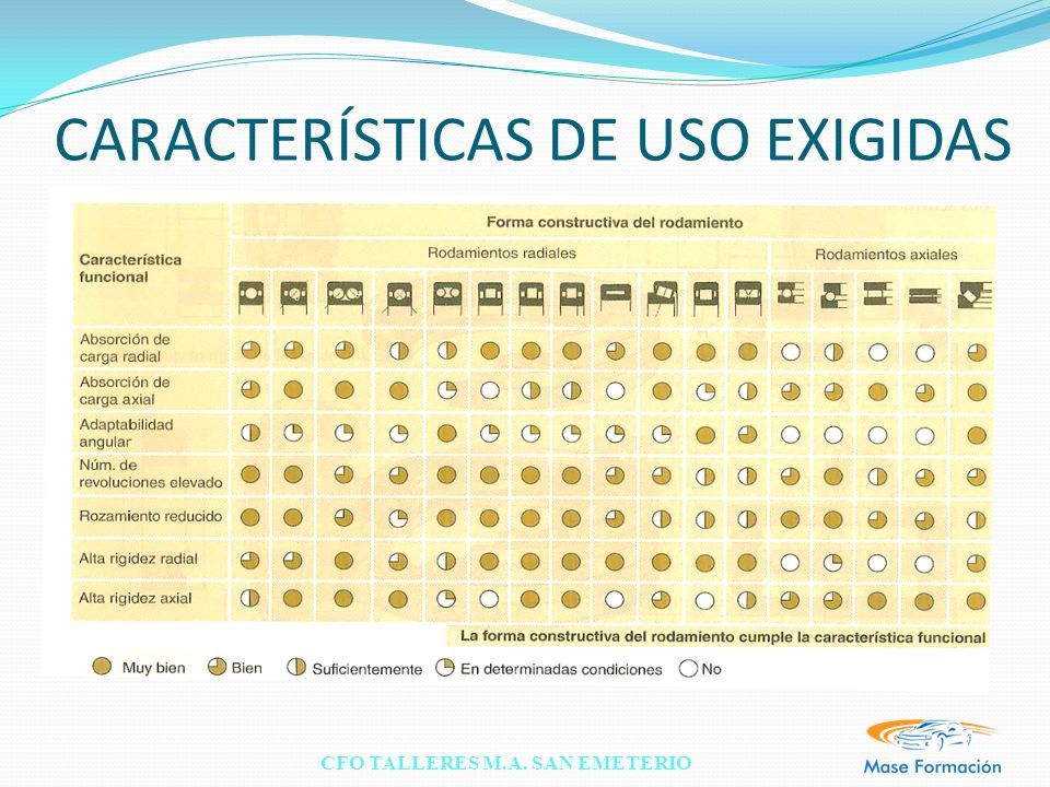 CFO TALLERES M.A. SAN EMETERIO CARACTERÍSTICAS DE USO EXIGIDAS
