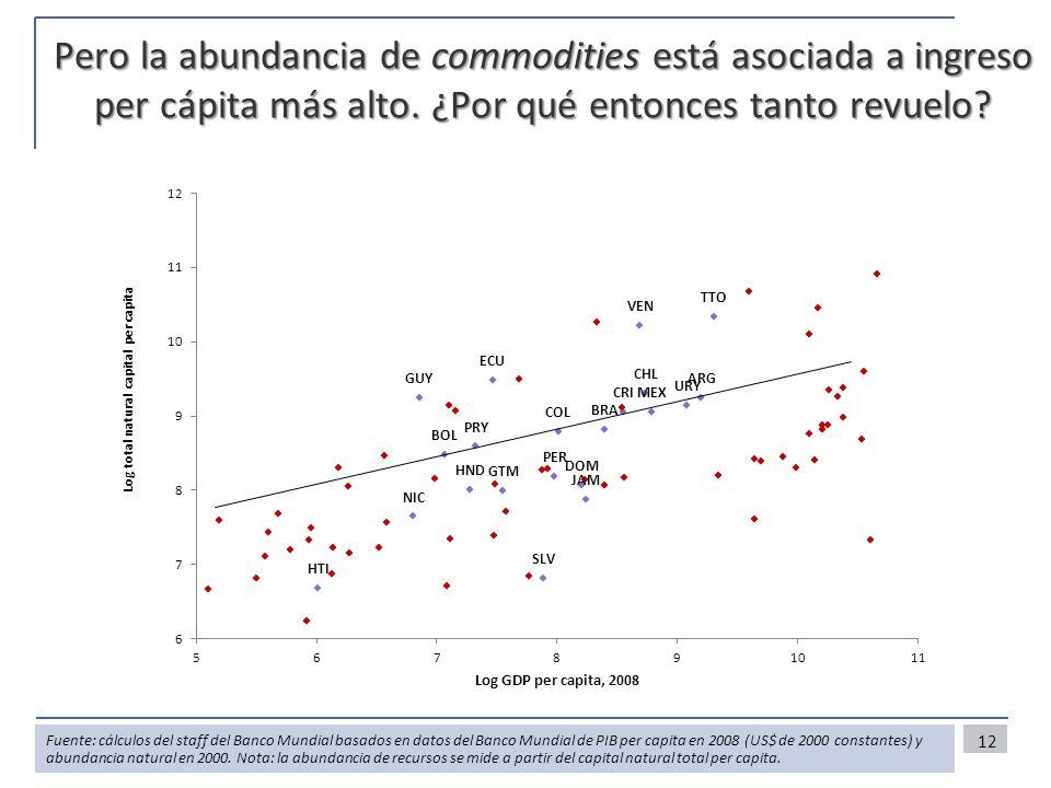 12 Fuente: cálculos del staff del Banco Mundial basados en datos del Banco Mundial de PIB per capita en 2008 (US$ de 2000 constantes) y abundancia natural en 2000.