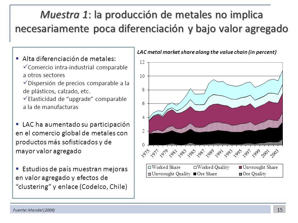Muestra 1: la producción de metales no implica necesariamente poca diferenciación y bajo valor agregado 15 LAC metal market share along the value chain (in percent) Alta diferenciación de metales: Comercio intra-industrial comparable a otros sectores Dispersión de precios comparable a la de plásticos, calzado, etc.