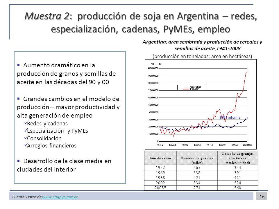 Muestra 2: producción de soja en Argentina – redes, especialización, cadenas, PyMEs, empleo Argentina: área sembrada y producción de cereales y semillas de aceite,1941-2008 (producción en toneladas; área en hectáreas) Fuente: Datos de www.sagpya.gov.arwww.sagpya.gov.ar 1991 reforms Año de censoNúmero de granjas (miles) Tamaño de granjas (hectáreas totales/unidad) 1952565354 1969538391 1988421 2002334524 2008*274560 Aumento dramático en la producción de granos y semillas de aceite en las décadas del 90 y 00 Grandes cambios en el modelo de producción – mayor productividad y alta generación de empleo Redes y cadenas Especialización y PyMEs Consolidación Arreglos financieros Desarrollo de la clase media en ciudades del interior 16