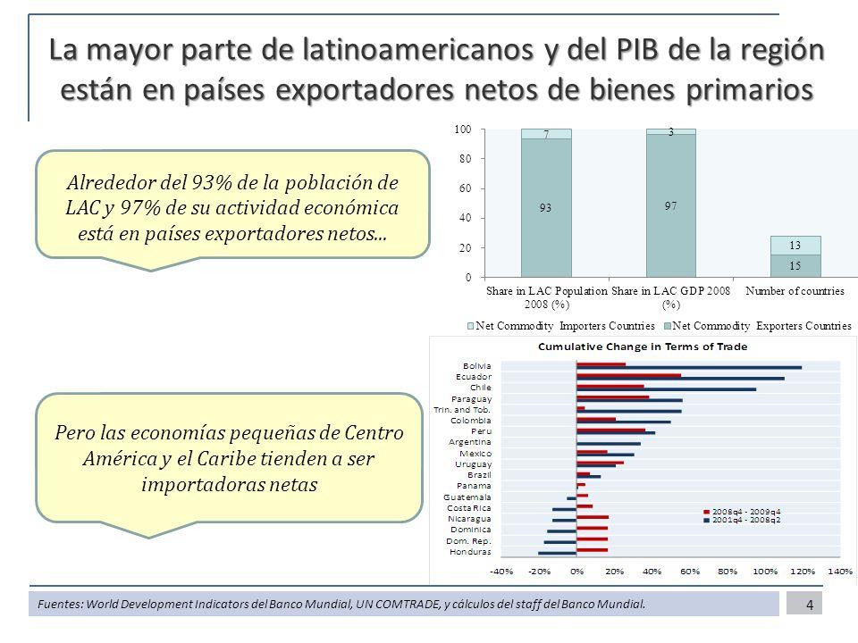 La mayor parte de latinoamericanos y del PIB de la región están en países exportadores netos de bienes primarios 4 Alrededor del 93% de la población de LAC y 97% de su actividad económica está en países exportadores netos...