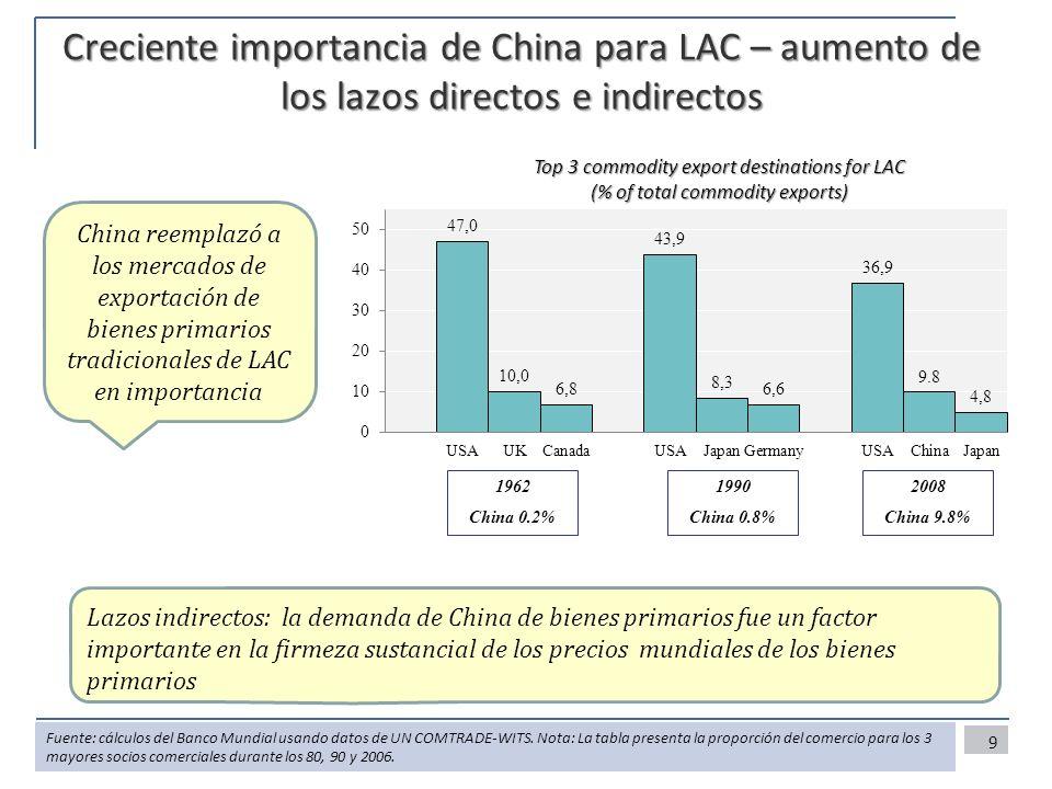 Creciente importancia de China para LAC – aumento de los lazos directos e indirectos 9 1962 China 0.2% 1990 China 0.8% 2008 China 9.8% Top 3 commodity export destinations for LAC (% of total commodity exports) China reemplazó a los mercados de exportación de bienes primarios tradicionales de LAC en importancia Lazos indirectos: la demanda de China de bienes primarios fue un factor importante en la firmeza sustancial de los precios mundiales de los bienes primarios Fuente: cálculos del Banco Mundial usando datos de UN COMTRADE-WITS.