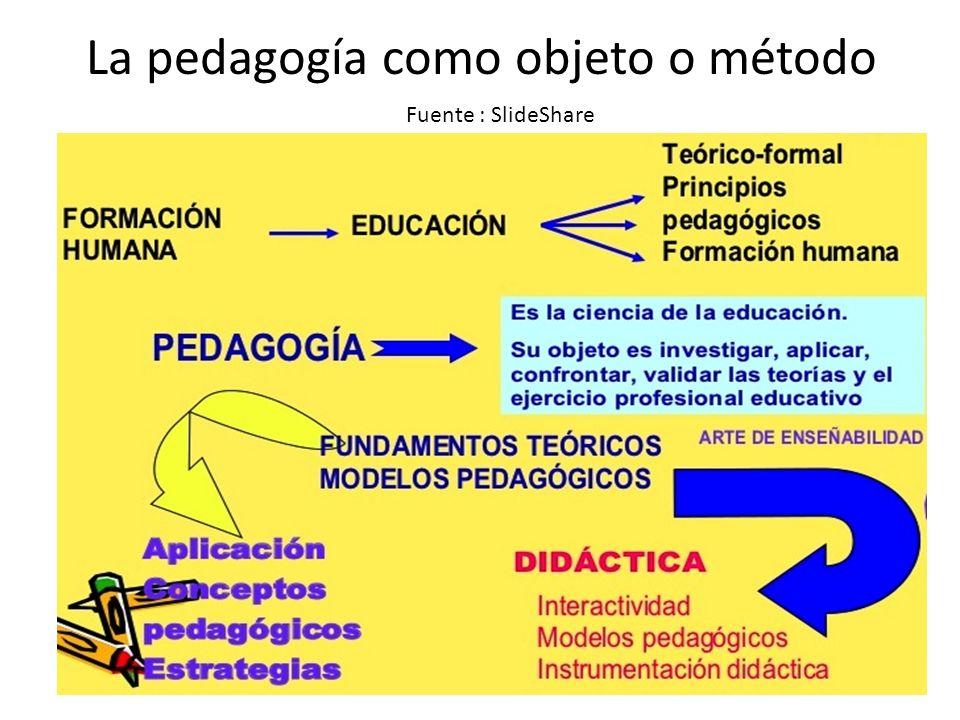 La pedagogía como objeto o método Fuente : SlideShare