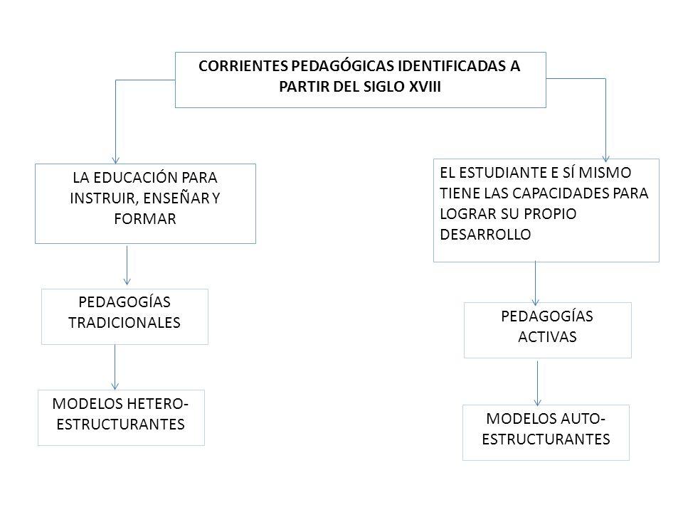 CORRIENTES PEDAGÓGICAS IDENTIFICADAS A PARTIR DEL SIGLO XVIII LA EDUCACIÓN PARA INSTRUIR, ENSEÑAR Y FORMAR EL ESTUDIANTE E SÍ MISMO TIENE LAS CAPACIDA
