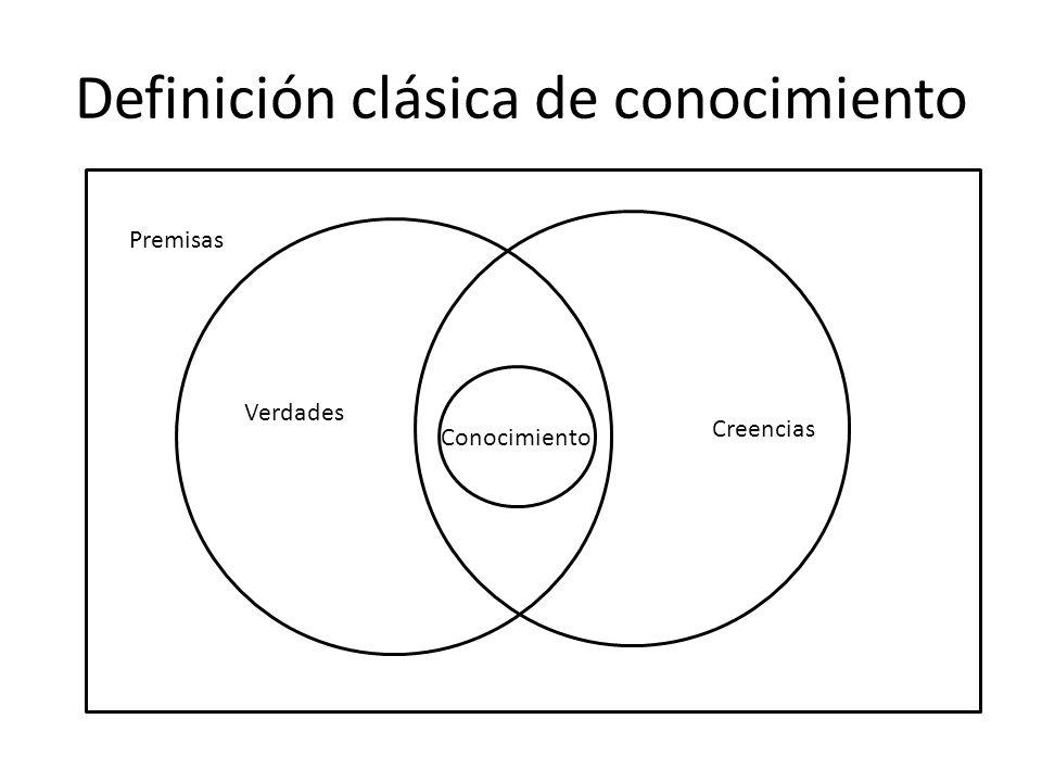 Definición clásica de conocimiento Premisas Verdades Creencias Conocimiento