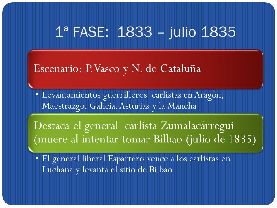 1ª FASE: 1833 – julio 1835 Escenario: P.Vasco y N.