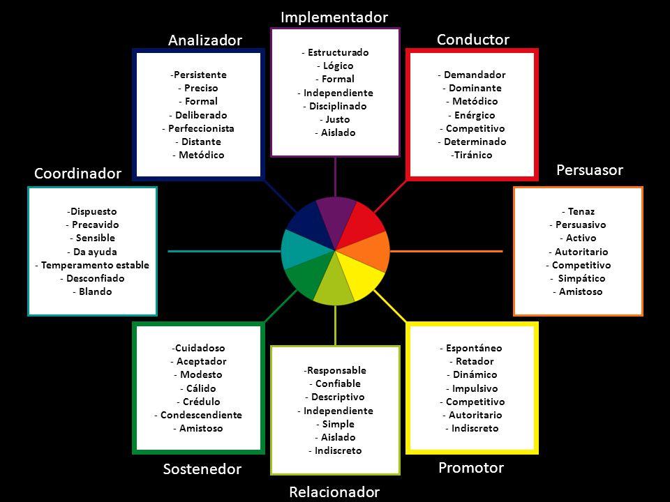 - Estructurado - Lógico - Formal - Independiente - Disciplinado - Justo - Aislado - Tenaz - Persuasivo - Activo - Autoritario - Competitivo - Simpático - Amistoso - Demandador - Dominante - Metódico - Enérgico - Competitivo - Determinado -Tiránico -Persistente - Preciso - Formal - Deliberado - Perfeccionista - Distante - Metódico -Dispuesto - Precavido - Sensible - Da ayuda - Temperamento estable - Desconfiado - Blando -Responsable - Confiable - Descriptivo - Independiente - Simple - Aislado - Indiscreto - Espontáneo - Retador - Dinámico - Impulsivo - Competitivo - Autoritario - Indiscreto -Cuidadoso - Aceptador - Modesto - Cálido - Crédulo - Condescendiente - Amistoso Conductor Coordinador Analizador Implementador Promotor Sostenedor Relacionador Persuasor
